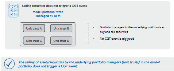 Selling securities does not trigger a CGT event